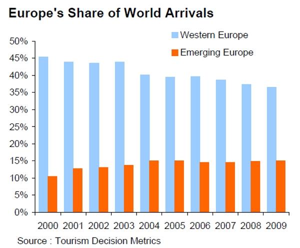 Europe travel metrics 2010