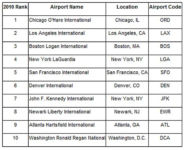 Orbitz Insider Index:  Busiest Thanksgiving Airports