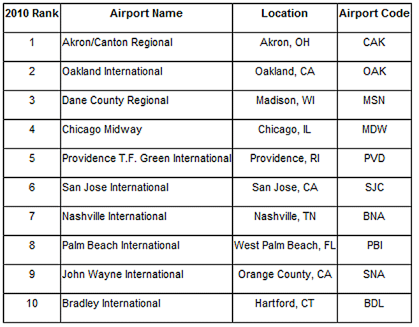 Orbitz Insider Index:  Least Busy Thanksgiving Airports