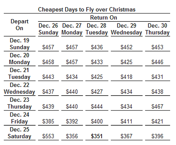 Cheapest Days to Fly over Christmas