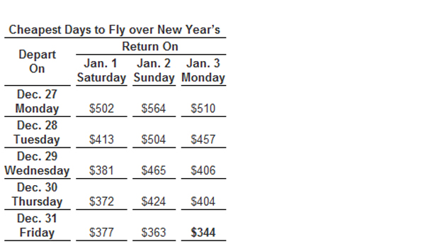 Cheapest Days to Fly over New Year's