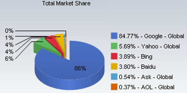 Google market share now