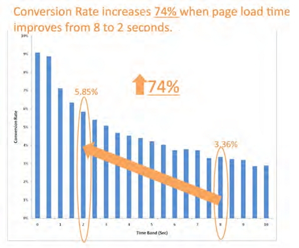 Conversion data and speed