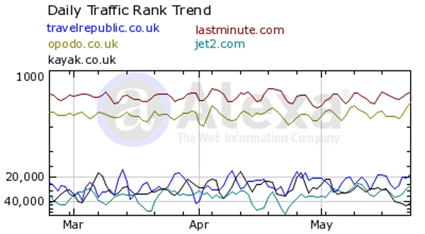 Traffic stats for several major travel sites in the UK.