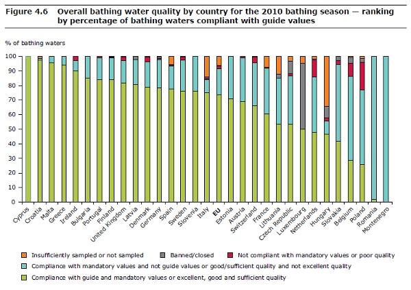 EU water quality