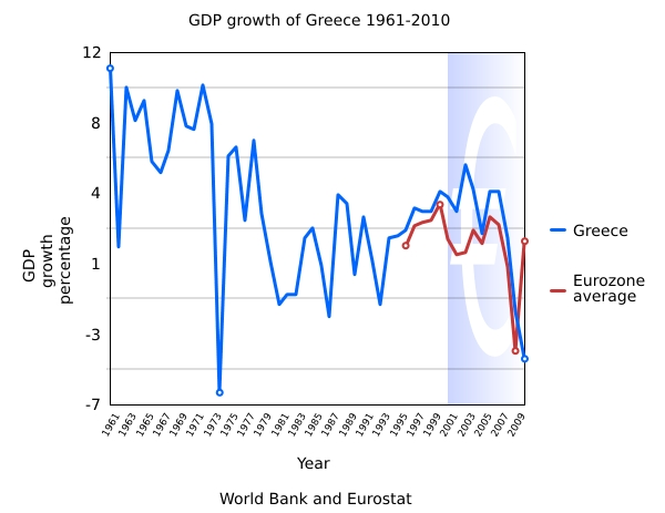 Who overinflated Greece's growth?