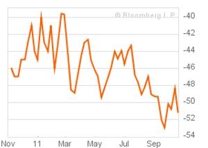 Bloomberg comfort index