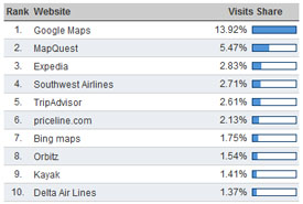 Top travel sites according to Hitwise