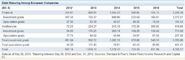 Standard & Poor's debt chart