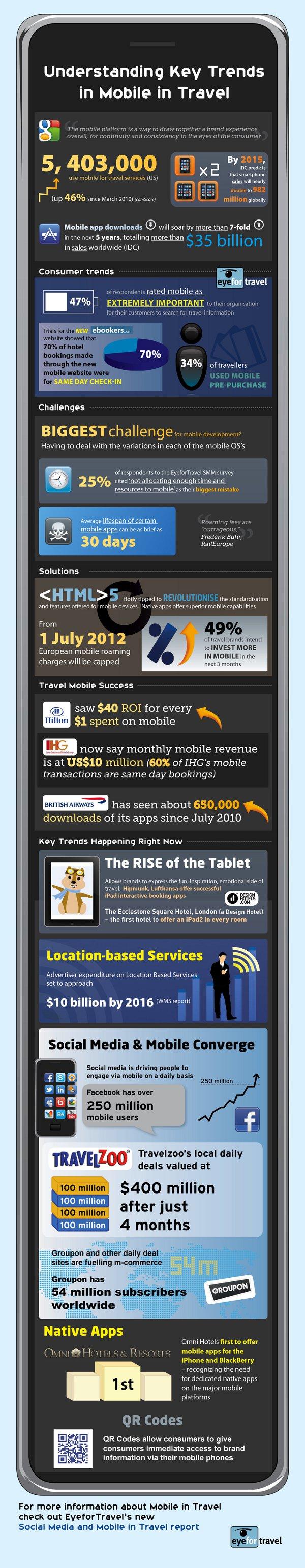 EyeforTravel infographic