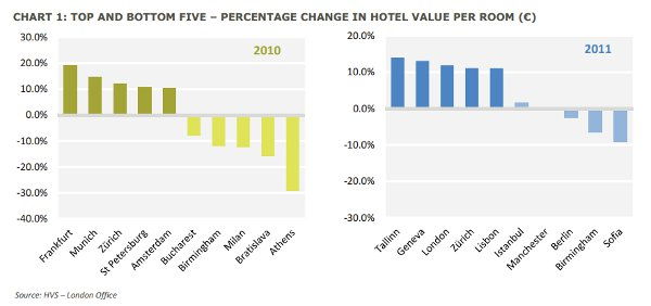 HVS Hotel Value Chart