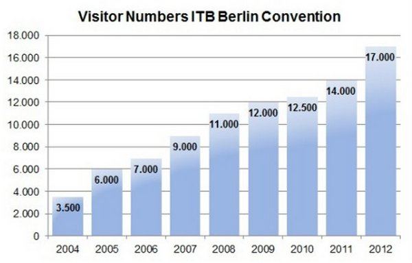ITB Berlin continues to grow
