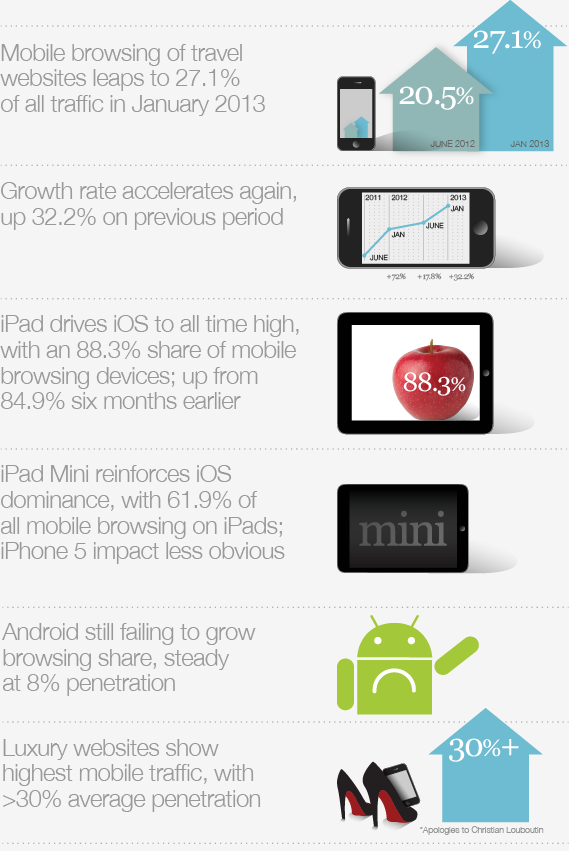 Mobile web browsing leaps to 27.1% of travel website traffic