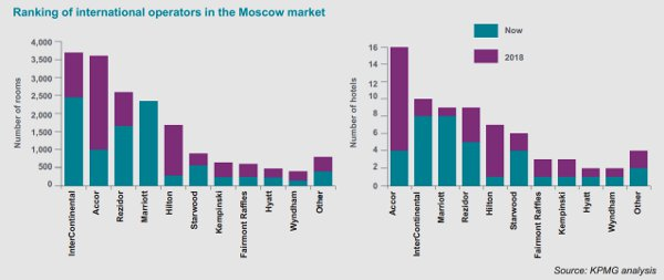 Ranking of international operators in the Moscow market