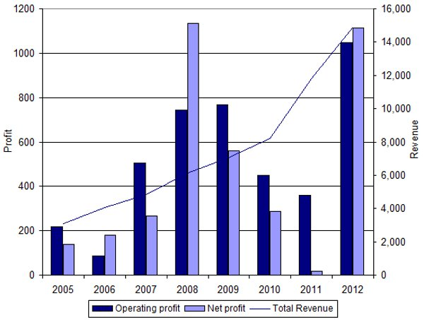 Turkish Airlines revenues, net profit and operating profit (EUR million): 2003 to 2012