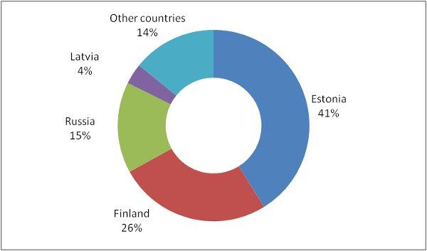 Tourists Estonia 2013
