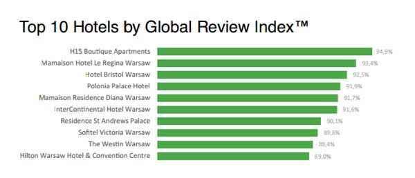 Top 10 Hotels by Global Review Index™!