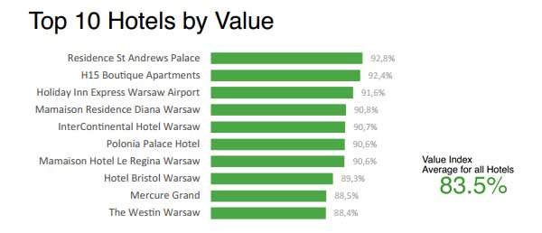 Top 10 Hotels by Value