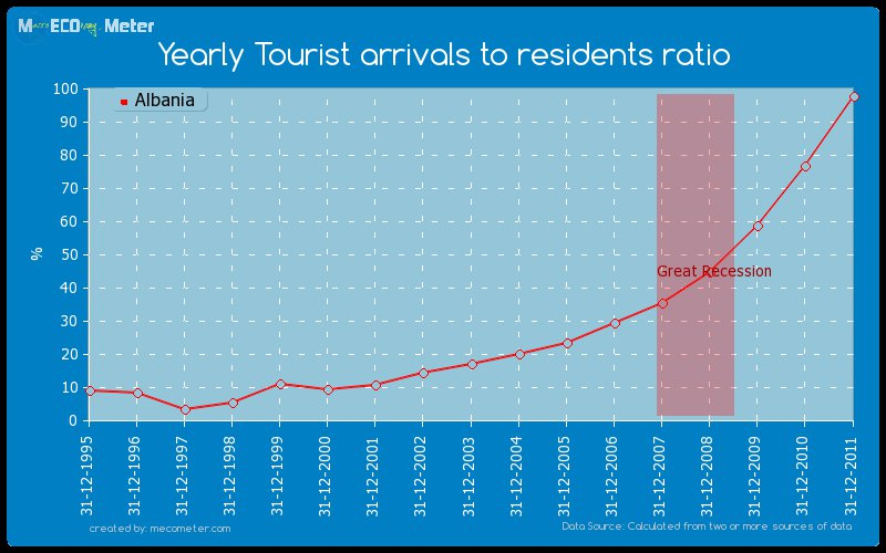 As you can see, Albania tourism is a spike on continual rise - Courtesy MacroEconomyMeter