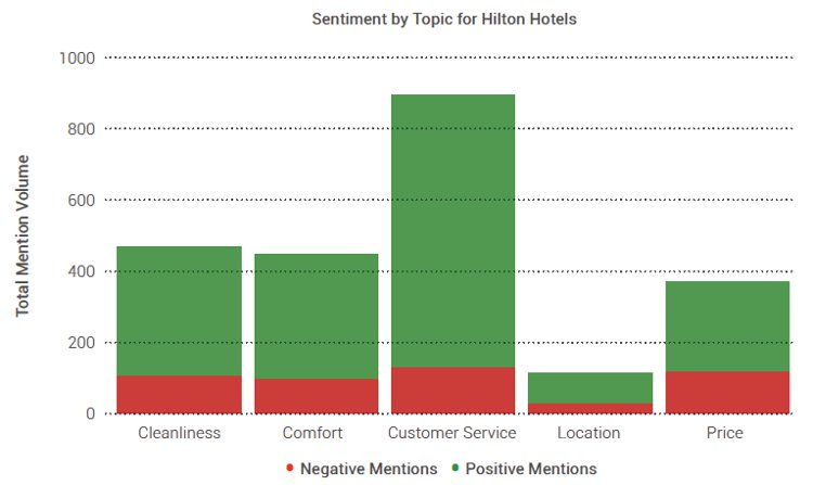 Hilton social media