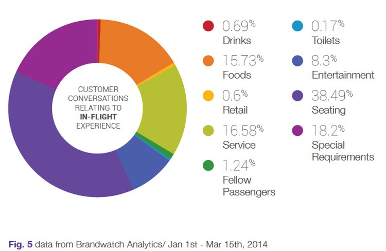 Brandwatch insights
