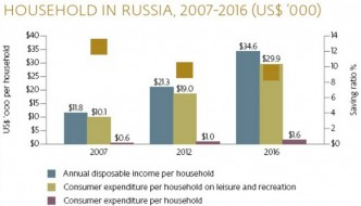 Russia tourism report