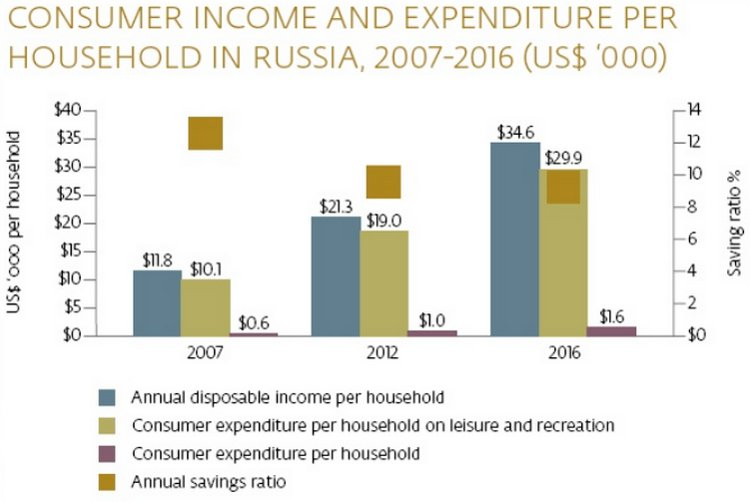 Russia tourism report