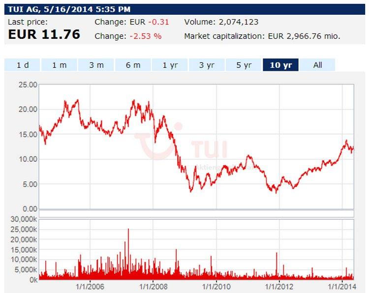 TUI Share price chart - courtesy TUI
