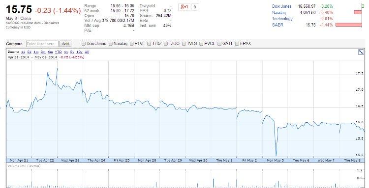 SABR May 8 - Close via Google Finance