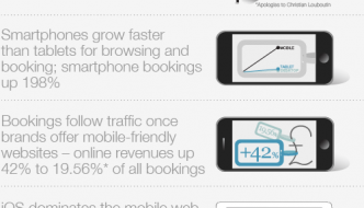 travel booking trends
