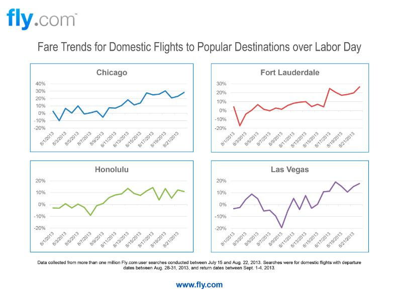 Fly-com Research Labor Day Flights
