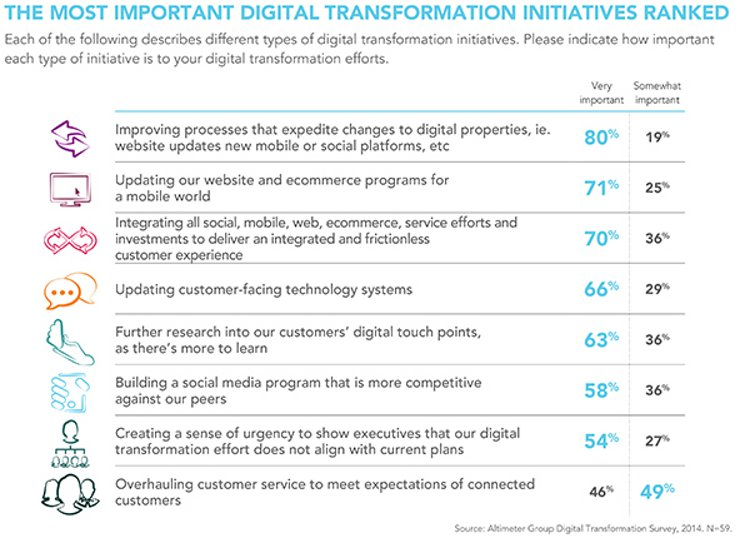 The most important digital transformation initiatives - From Altimeter Group & Brian Solis