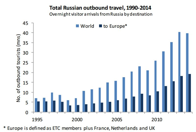 Growth of outbound Russia travel - European Commission