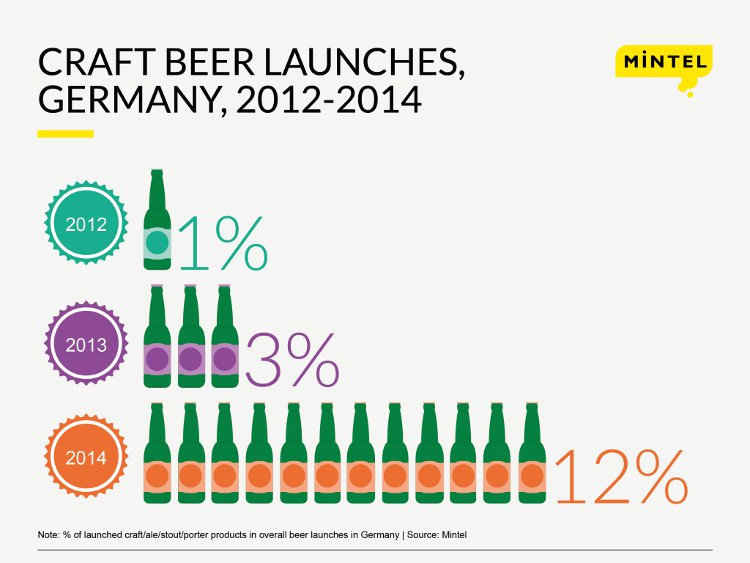 If you own a German hotel or restaurant, offering craft beer might be a good move (Mintel)