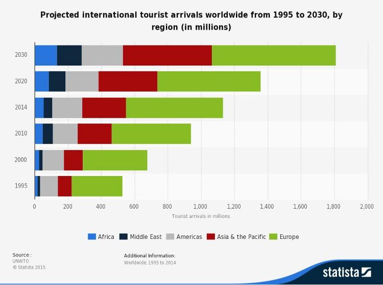 Worldwide; UNWTO; 1995 to 2014