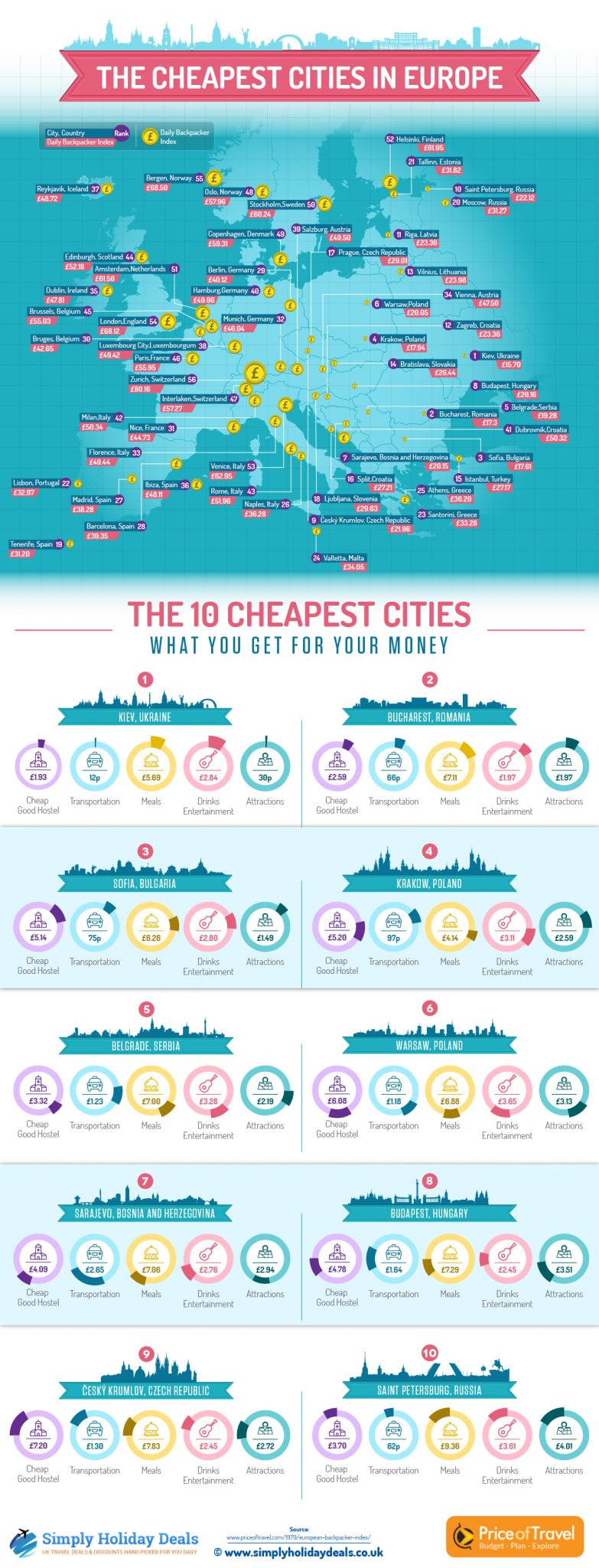 The top 10 cheapest cities