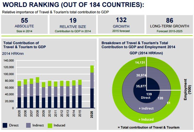 WTTC Travel & Tourism Economic Impact 2015
