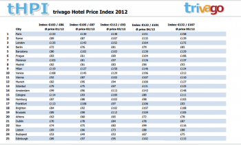 hotel-prices-Europe