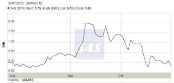 SAS share prices last three months.