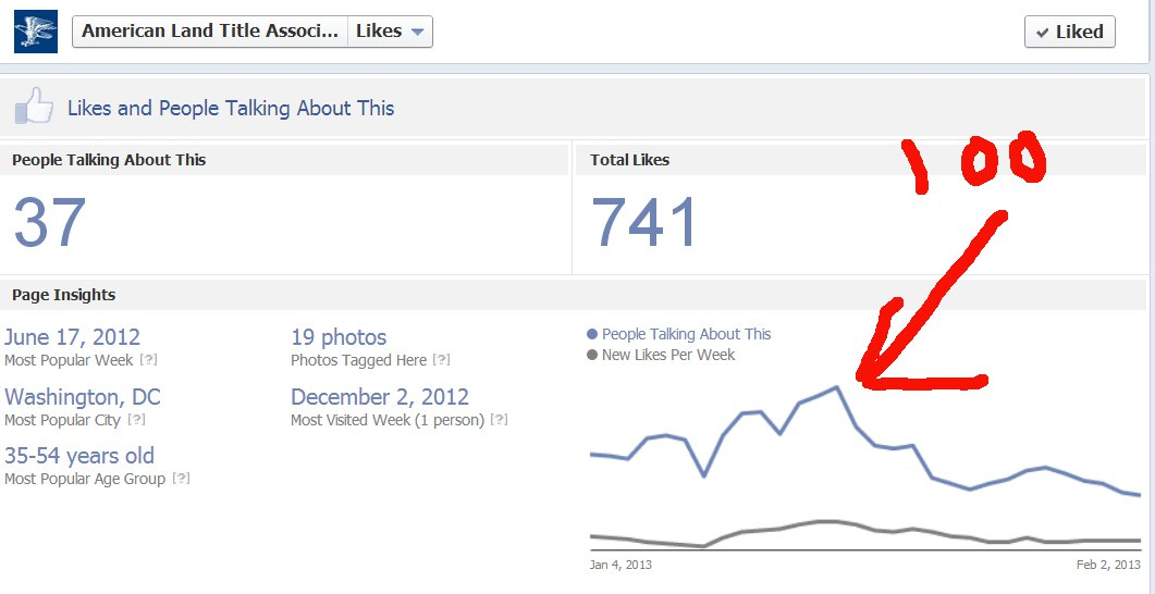 Facebook likes ratio