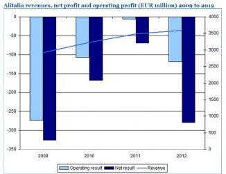 CAPA Alitalia profits