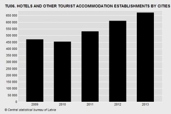HOTELS AND OTHER TOURIST ACCOMMODATION ESTABLISHMENTS BY CITIES UNDER STATE JURISDICTION AND COUNTIES BY QUARTER
