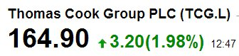 Thomas Cook PLC Stocks Up on Sale And Shakeup News