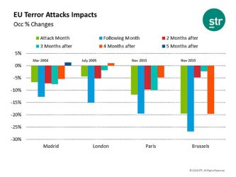 STR Analyzes the Impact of Terrorism on Europe's Hotel Industry
