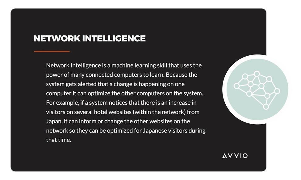 Avvio Network Intelligence
