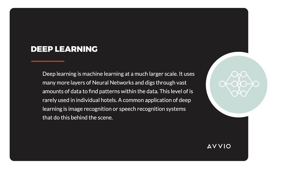 Avvio deep learning
