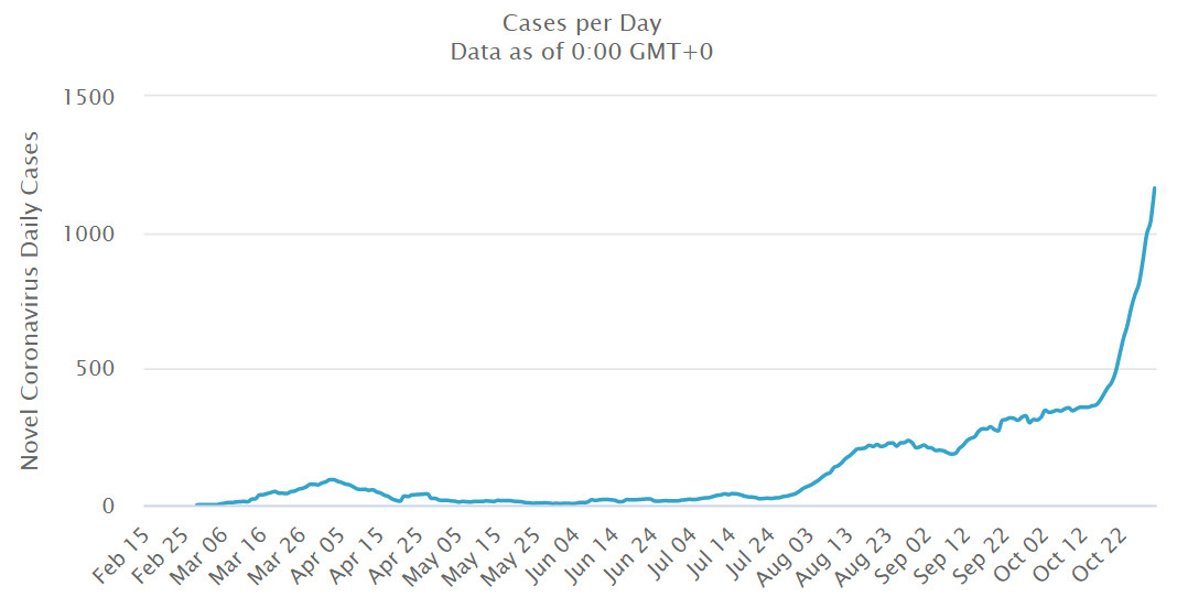 Daily cases in Greece - Via Worldometer